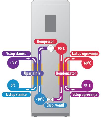 toplotna črpalka