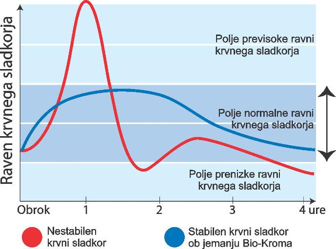 krvni sladkor - diabetes